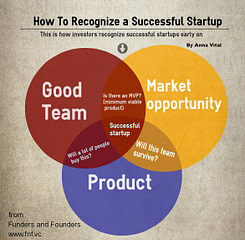 How To Recognize a Successful Startup